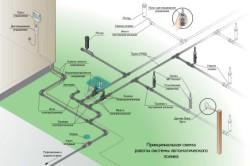 Автоматическая система капельного полива