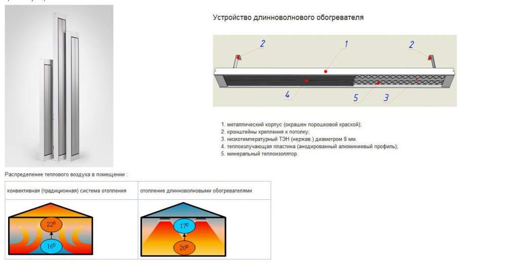 Схема инфракрасного обогревателя своими руками 83