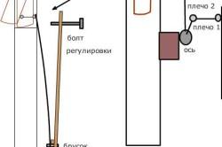 Схема открытия фрамуги