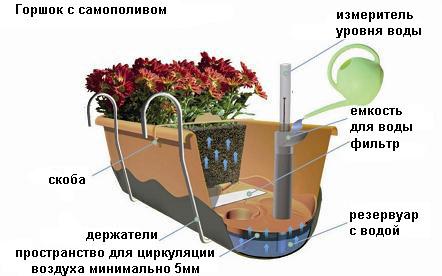 Схемы систем гидропоник