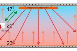 Схема инфракрасного обогрева теплицы