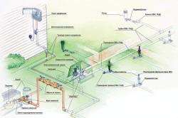 Схема системы орошения