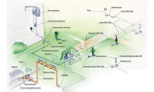 Схема автоматической системы полива участка