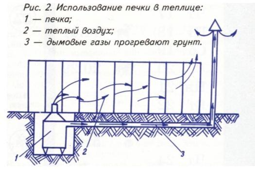 Схема использования печи в