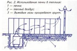 Схема использования печи в зимней теплице.