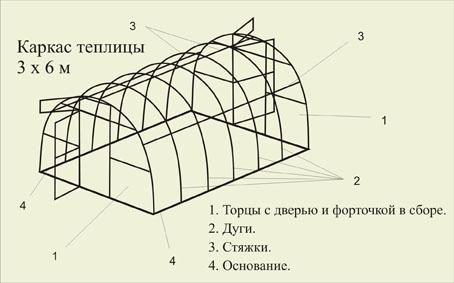 Каркас теплицы арочного типа