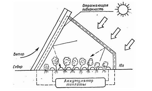 Схема воздействия на теплицу