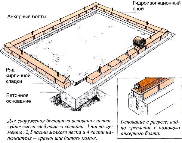 Схема фундамента для теплицы.