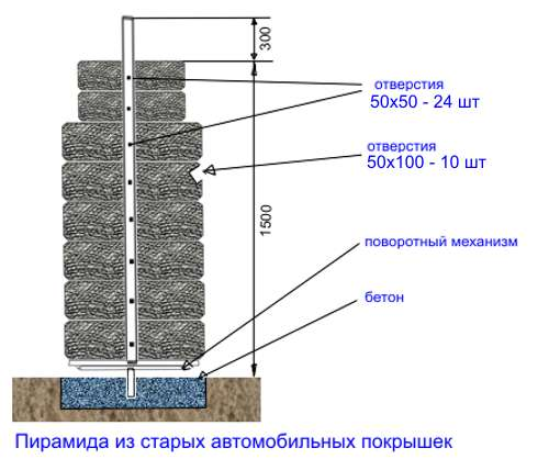 Выращивание клубники в шинах вертикально 89