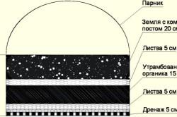 Примерная схема укладки растительных и органических остатков при создании теплой грядки для огурцов.