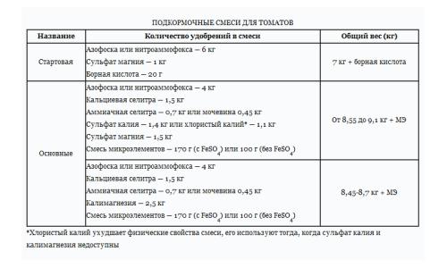 Таблица подкормочных смесей для томатов