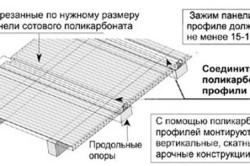 Схема крепления поликарбоната сотового