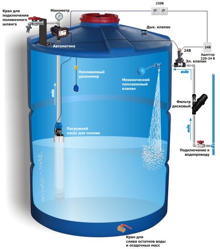 Как сделать емкость для воды