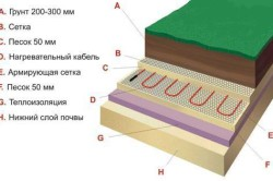 Схема теплоизоляции грунта