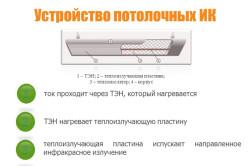 Схема устройства полотолочного инфракрасного обогревателя.