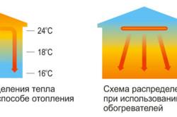 Схема распределения тепла в теплице при конвекторном и инфракрасном обогреве.