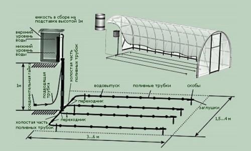 Самоналивная система капельного полива