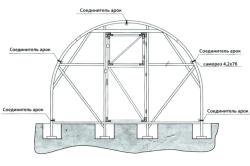 Схема устройства ПВХ-каркаса