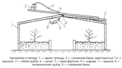 Схема для автоматического открывания ворот