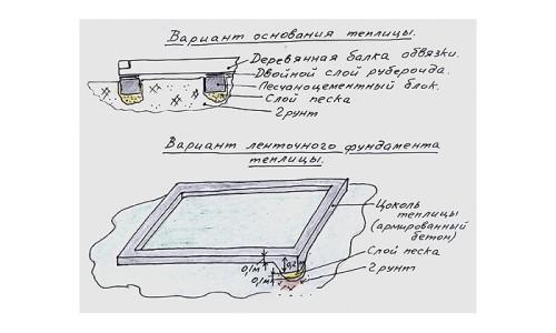 Варианты фундамента теплицы