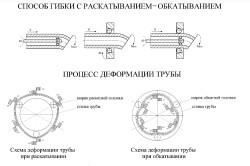 Схема гибки профильной трубы
