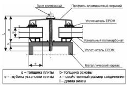 Схема крепления поликарбоната профилем