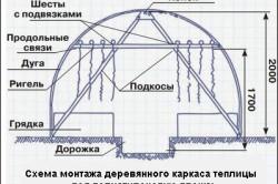 Схема монтажа деревянной теплицы под полиэтиленовую пленку