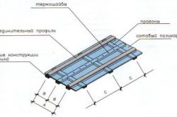 Схема монтажа сотового поликарбоната.