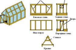 Схема монтажа каркаса деревянной теплицы.