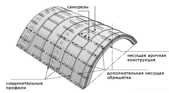 Схема монтажа поликарбоната к