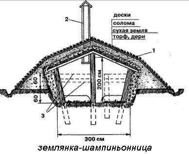 Схема обустройства помещения