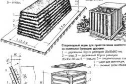 Схема приготовления плодородной почвы для теплицы.