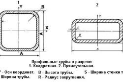 Схема профильной трубы в разрезе