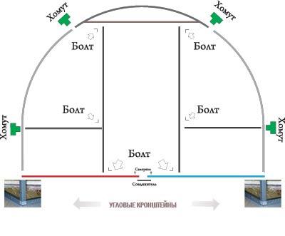 Схема расположения креплений