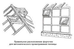 Схема расположения форточек для проветривания