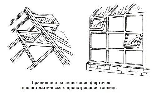Схема расположения форточек для проветривания.