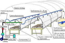 Схема устройства системы дождевания
