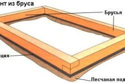 Схема устройства фундамента из бруса