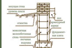 Схема устройства ленточного фундамента для теплицы