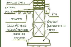 Схема устройства ленточного сборного фундамента для оранжереи.