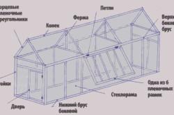 Схема устройства теплицы из стеклопакета
