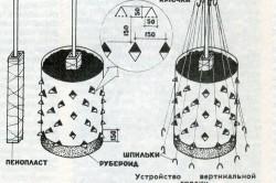 Схема устройства вертикальной грядки