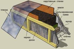 Схема устройства ящиков-грядок