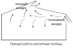 Принцип работы вентиляции теплицы