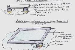 Вариант основания теплицы и вариант ленточного фундамента.