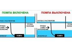 Схема устройства системы периодического затопления