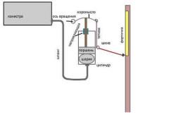 Схема системы автоматического проветривания теплицы.