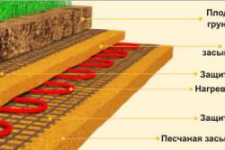 Схема кабельного отопления теплицы