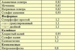 Подготовка удобрений по Митлайдеру (в г/см3 или кг/л).
