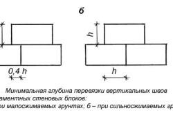 Варианты кладки фундамента из блоков